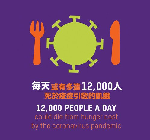 12,000 people per day could die from COVID-19 linked hunger by end of year, potentially more than the disease, warns Oxfam (只有英文) - 圖像